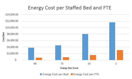 Energy cost per staffed bed